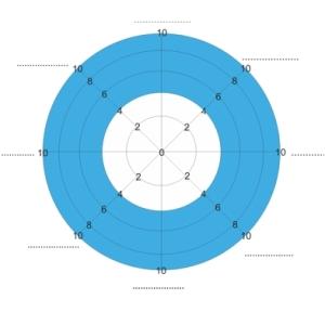 WheelofLife scale